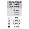 ALICATE UNIVERSAL DE ALTA POTENCIA AISLADO